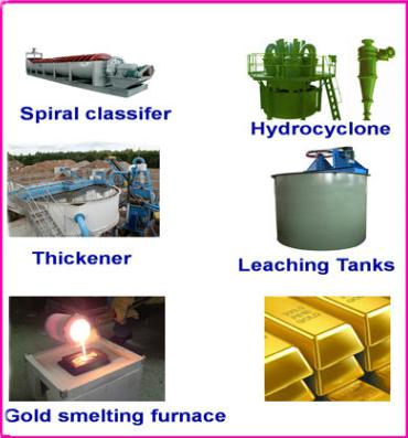 gold_CIL_plant_equipment_1